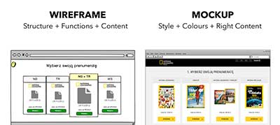 difference between wireframe and mockup